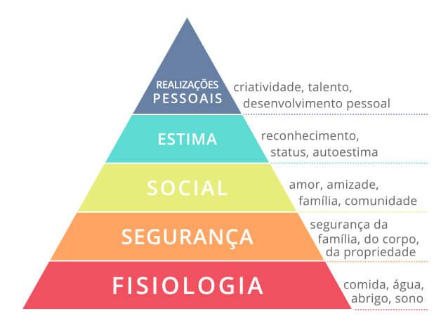 pirâmide de necessidades de maslow